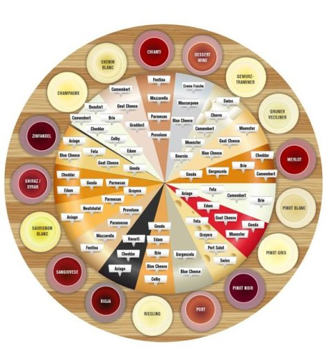 Wine and cheese wheel